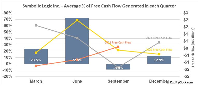 Evolving Systems, Inc. (NASD:EVOL) Free Cash Flow Seasonality