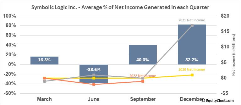 Evolving Systems, Inc. (NASD:EVOL) Net Income Seasonality