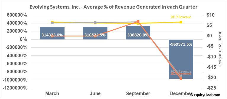 Evolving Systems, Inc. (NASD:EVOL) Revenue Seasonality