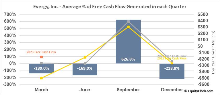 Evergy, Inc. (NYSE:EVRG) Free Cash Flow Seasonality