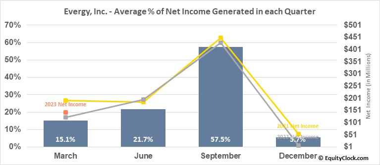 Evergy, Inc. (NYSE:EVRG) Net Income Seasonality