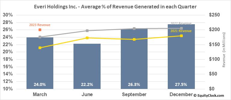 Everi Holdings Inc. (NYSE:EVRI) Revenue Seasonality