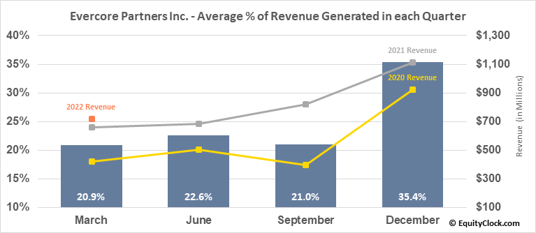 Evercore Partners Inc. (NYSE:EVR) Revenue Seasonality