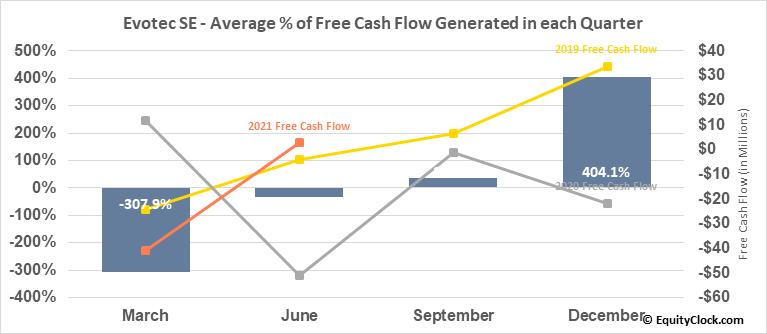 Evotec SE (OTCMKT:EVTCY) Free Cash Flow Seasonality