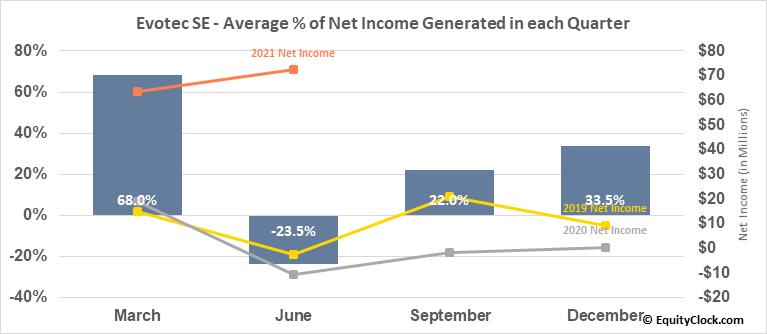Evotec SE (OTCMKT:EVTCY) Net Income Seasonality