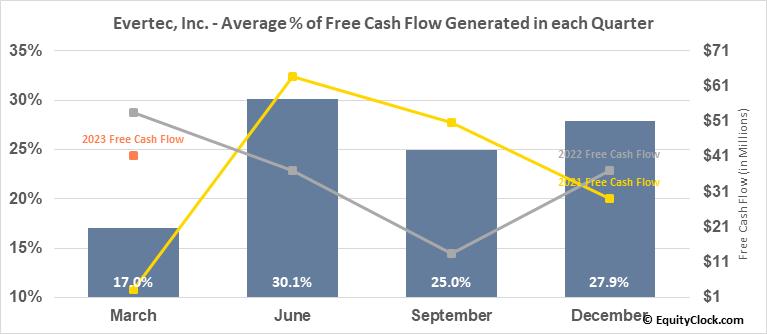 Evertec, Inc. (NYSE:EVTC) Free Cash Flow Seasonality