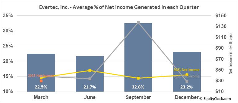 Evertec, Inc. (NYSE:EVTC) Net Income Seasonality