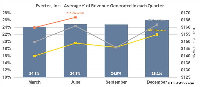 Evertec, Inc. (NYSE:EVTC) Revenue Seasonality