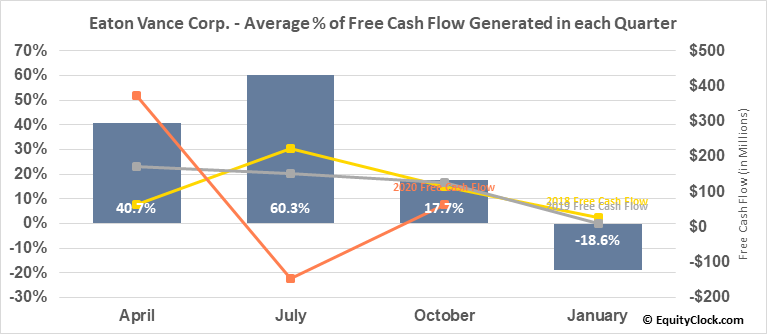 Eaton Vance Corp. (NYSE:EV) Free Cash Flow Seasonality