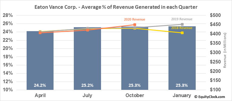 Eaton Vance Corp. (NYSE:EV) Revenue Seasonality