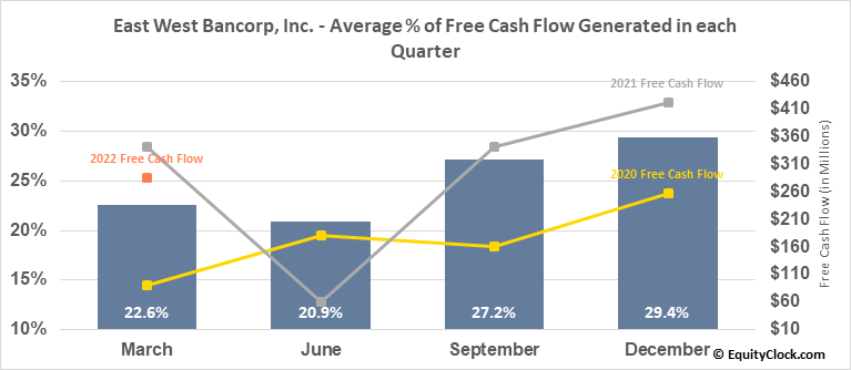 East West Bancorp, Inc. (NASD:EWBC) Free Cash Flow Seasonality