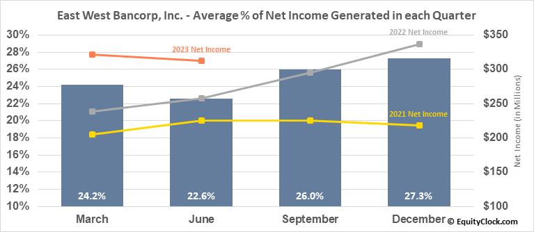 East West Bancorp, Inc. (NASD:EWBC) Net Income Seasonality
