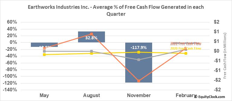 Earthworks Industries Inc. (TSXV:EWK.V) Free Cash Flow Seasonality