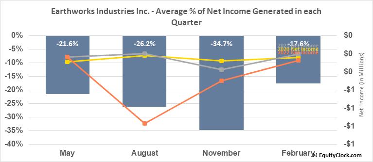 Earthworks Industries Inc. (TSXV:EWK.V) Net Income Seasonality