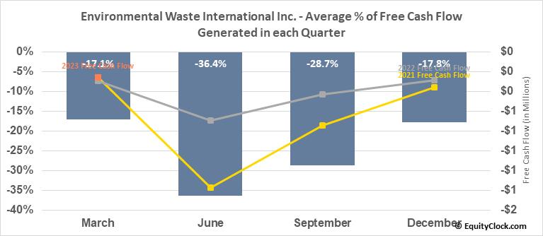 Environmental Waste International Inc. (TSXV:EWS.V) Free Cash Flow Seasonality