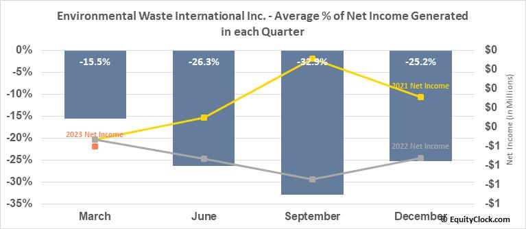 Environmental Waste International Inc. (TSXV:EWS.V) Net Income Seasonality