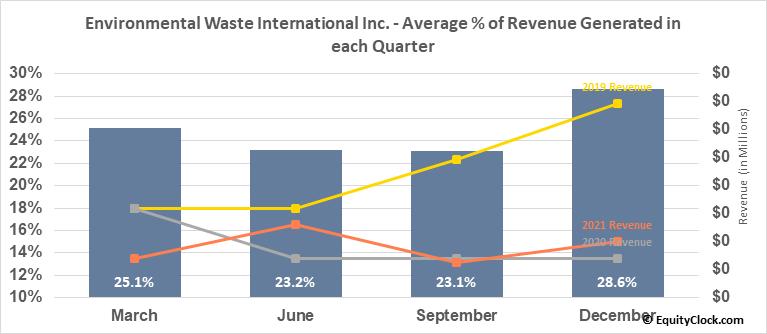 Environmental Waste International Inc. (TSXV:EWS.V) Revenue Seasonality