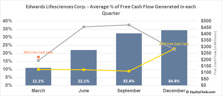 Edwards Lifesciences Corp. (NYSE:EW) Free Cash Flow Seasonality