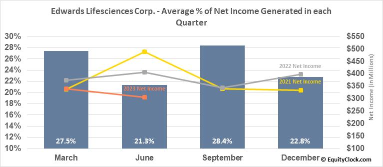 Edwards Lifesciences Corp. (NYSE:EW) Net Income Seasonality
