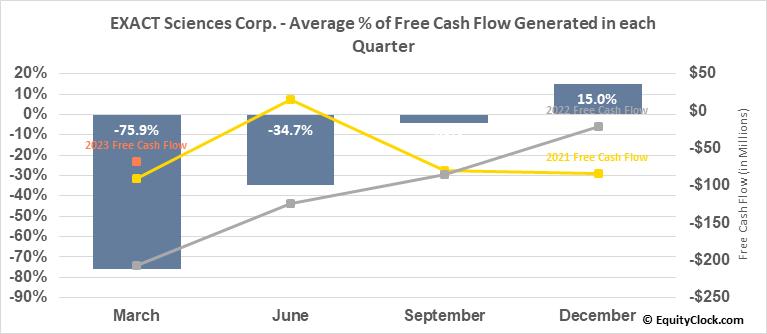 EXACT Sciences Corp. (NASD:EXAS) Free Cash Flow Seasonality