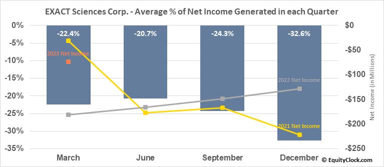 EXACT Sciences Corp. (NASD:EXAS) Net Income Seasonality