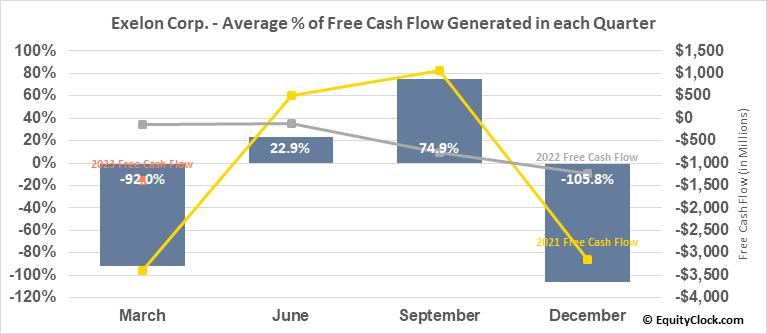 Exelon Corp. (NASD:EXC) Free Cash Flow Seasonality