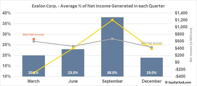 Exelon Corp. (NASD:EXC) Net Income Seasonality