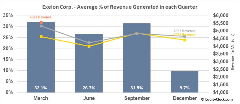 Exelon Corp. (NASD:EXC) Revenue Seasonality