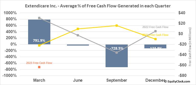 Extendicare Inc. (TSE:EXE.TO) Free Cash Flow Seasonality