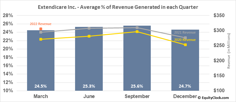 Extendicare Inc. (TSE:EXE.TO) Revenue Seasonality