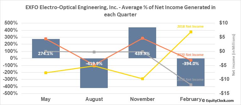 EXFO Electro-Optical Engineering, Inc. (TSE:EXF.TO) Net Income Seasonality