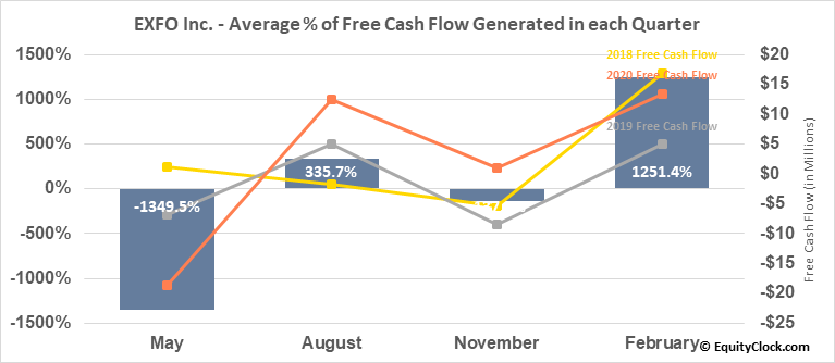 EXFO Inc. (NASD:EXFO) Free Cash Flow Seasonality