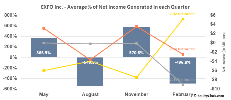 EXFO Inc. (NASD:EXFO) Net Income Seasonality