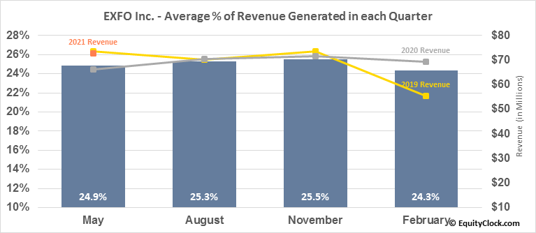 EXFO Inc. (NASD:EXFO) Revenue Seasonality