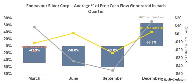 Endeavour Silver Corp. (NYSE:EXK) Free Cash Flow Seasonality