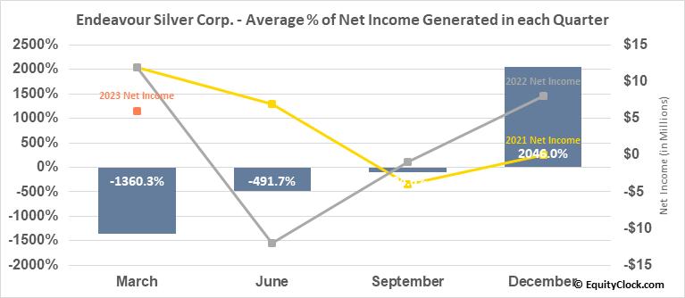 Endeavour Silver Corp. (NYSE:EXK) Net Income Seasonality