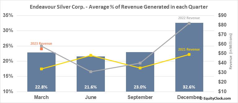 Endeavour Silver Corp. (NYSE:EXK) Revenue Seasonality