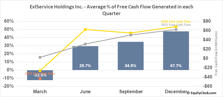 ExlService Holdings Inc. (NASD:EXLS) Free Cash Flow Seasonality