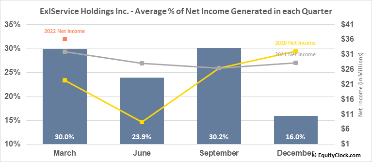 ExlService Holdings Inc. (NASD:EXLS) Net Income Seasonality
