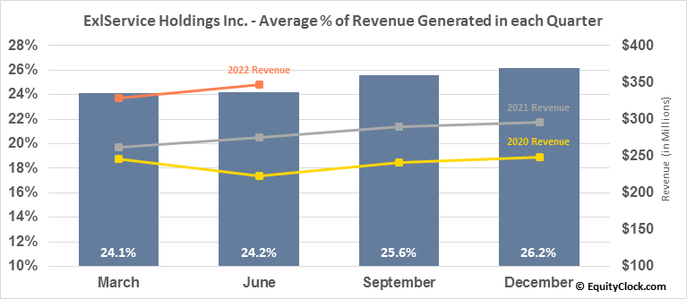 ExlService Holdings Inc. (NASD:EXLS) Revenue Seasonality