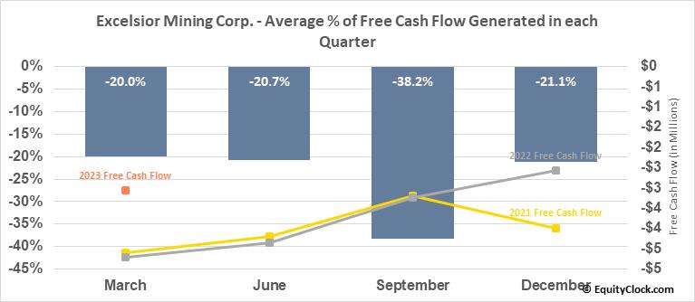 Excelsior Mining Corp. (OTCMKT:EXMGF) Free Cash Flow Seasonality