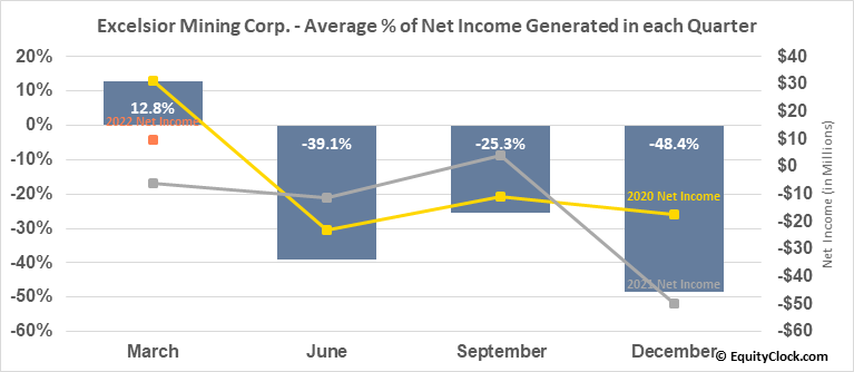 Excelsior Mining Corp. (OTCMKT:EXMGF) Net Income Seasonality