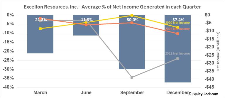 Excellon Resources, Inc. (TSE:EXN.TO) Net Income Seasonality