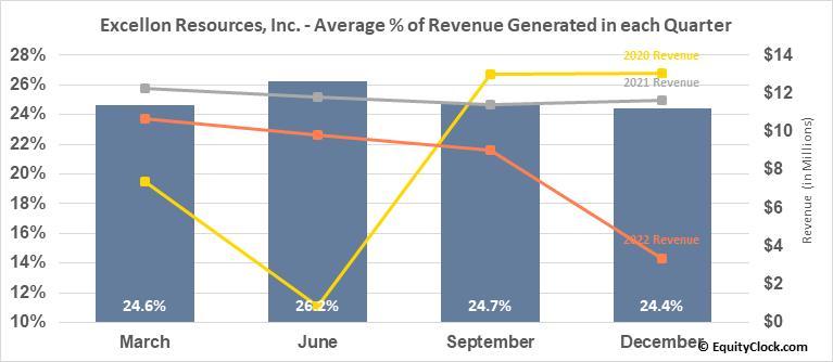 Excellon Resources, Inc. (TSE:EXN.TO) Revenue Seasonality