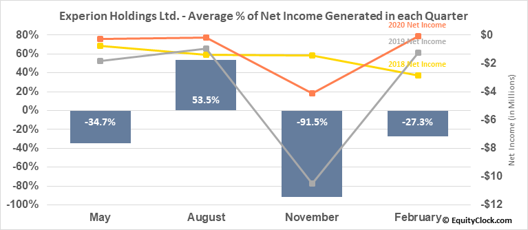 Experion Holdings Ltd. (TSXV:EXP.V) Net Income Seasonality