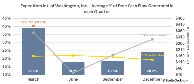 Expeditors Intl of Washington, Inc. (NASD:EXPD) Free Cash Flow Seasonality