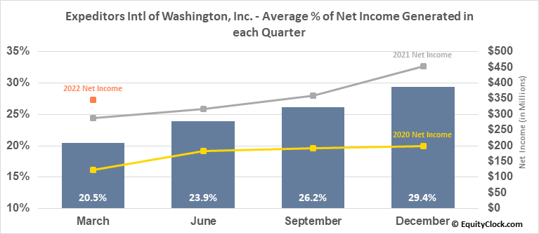 Expeditors Intl of Washington, Inc. (NASD:EXPD) Net Income Seasonality