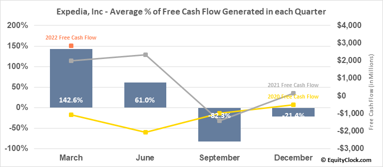 Expedia, Inc (NASD:EXPE) Free Cash Flow Seasonality