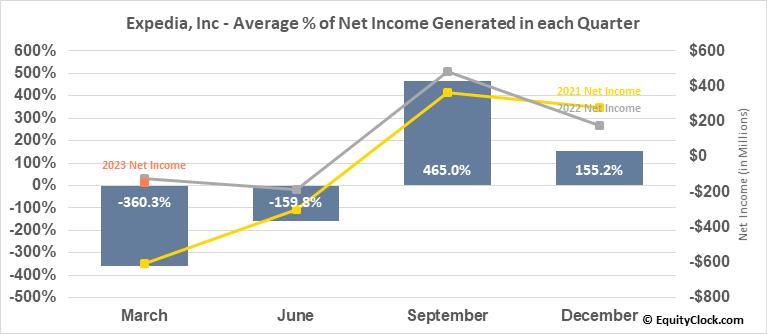 Expedia, Inc (NASD:EXPE) Net Income Seasonality
