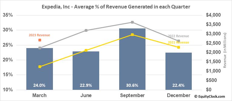 Expedia, Inc (NASD:EXPE) Revenue Seasonality